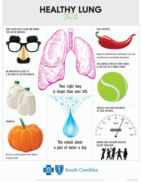 Jom kenali masalah berkaitan paru-paru secara ringkas.